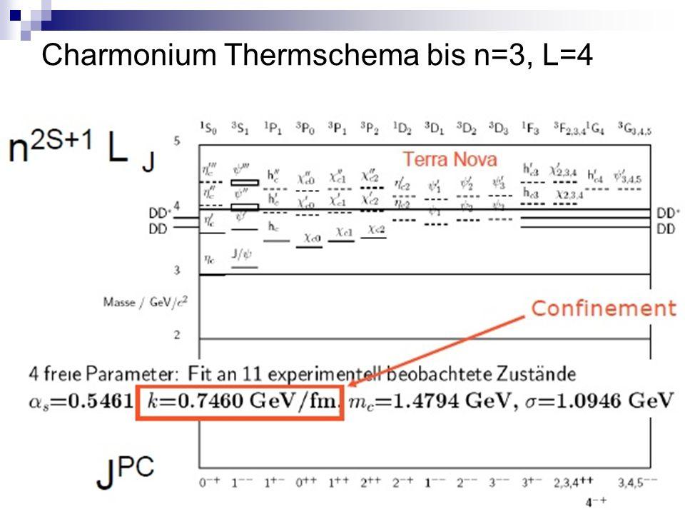 Charmonium Thermschema bis n=3, L=4