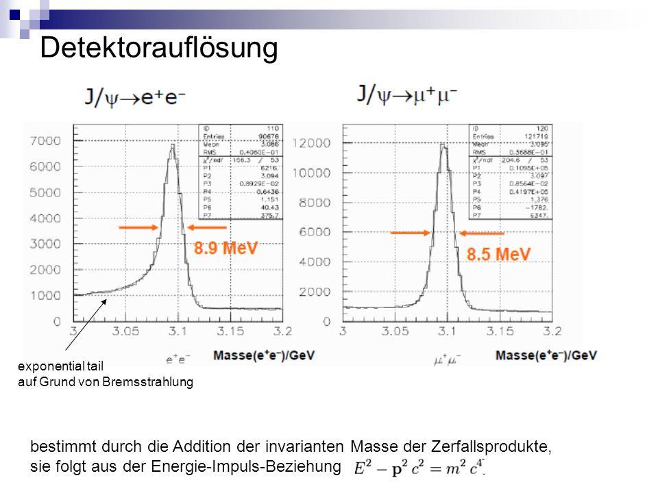 Detektorauflösung bestimmt durch die Addition der invarianten Masse der Zerfallsprodukte, sie folgt aus der Energie-Impuls-Beziehung exponential tail auf Grund von Bremsstrahlung