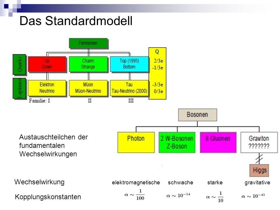 Das Standardmodell Austauschteilchen der fundamentalen Wechselwirkungen Kopplungskonstanten elektromagnetische schwache starke gravitative Wechselwirkung