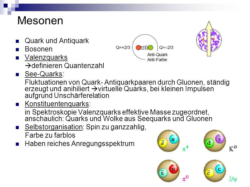 Mesonen Quark und Antiquark Bosonen Valenzquarks  definieren Quantenzahl See-Quarks: Fluktuationen von Quark- Antiquarkpaaren durch Gluonen, ständig erzeugt und anihiliert  virtuelle Quarks, bei kleinen Impulsen aufgrund Unschärferelation Konstituentenquarks: in Spektroskopie Valenzquarks effektive Masse zugeordnet, anschaulich: Quarks und Wolke aus Seequarks und Gluonen Selbstorganisation: Spin zu ganzzahlig, Farbe zu farblos Haben reiches Anregungsspektrum
