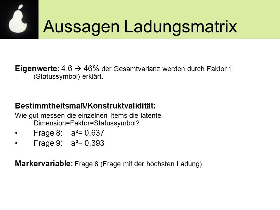 Aussagen Ladungsmatrix Eigenwerte: 4,6  46% der Gesamtvarianz werden durch Faktor 1 (Statussymbol) erklärt. Bestimmtheitsmaß/Konstruktvalidität: Wie