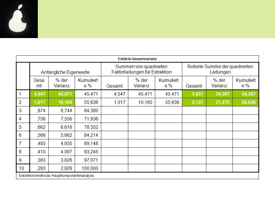 Erklärte Gesamtvarianz Anfängliche Eigenwerte Summen von quadrierten Faktorladungen für Extraktion Rotierte Summe der quadrierten Ladungen Gesa mt % der Varianz Kumuliert e %Gesamt % der Varianz Kumuliert e %Gesamt % der Varianz Kumuliert e % 14,54745,471 4,54745,471 3,43734,367 21,01710,16555,6361,01710,16555,6362,12721,27055,636 3,8748,74464,380 4,7567,55671,936 5,6626,61678,552 6,5665,66284,214 7,4934,93589,148 8,4104,09793,245 9,3833,82697,071 10,2932,929100,000 Extraktionsmethode: Hauptkomponentenanalyse.