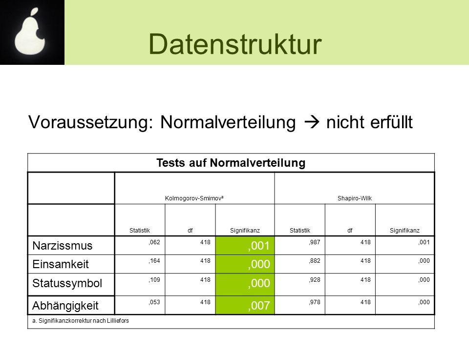 Voraussetzung: Normalverteilung  nicht erfüllt Datenstruktur Tests auf Normalverteilung Kolmogorov-Smirnov a Shapiro-Wilk StatistikdfSignifikanzStati