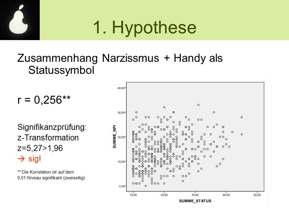 Zusammenhang Narzissmus + Handy als Statussymbol r = 0,256** Signifikanzprüfung: z-Transformation z=5,27>1,96  sig! ** Die Korrelation ist auf dem 0,