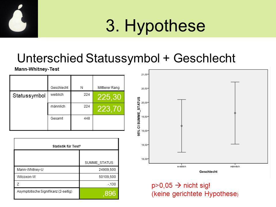 3. Hypothese Unterschied Statussymbol + Geschlecht p>0,05  nicht sig! (keine gerichtete Hypothese ) GeschlechtNMittlerer Rang Statussymbol weiblich22