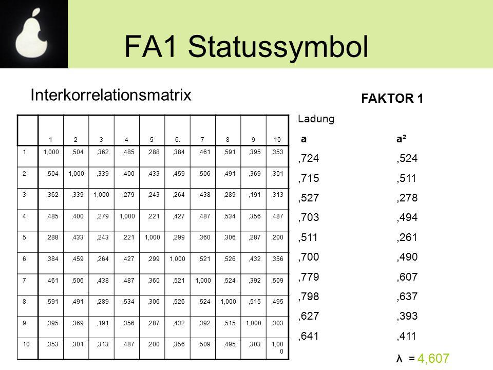 FA1 Statussymbol Interkorrelationsmatrix FAKTOR 1 Ladung aa²,724,524,715,511,527,278,703,494,511,261,700,490,779,607,798,637,627,393,641,411 λ = 4,607