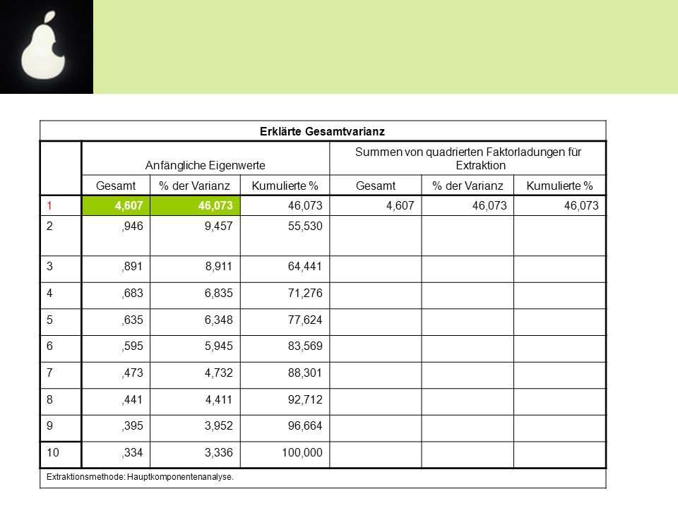 Erklärte Gesamtvarianz Anfängliche Eigenwerte Summen von quadrierten Faktorladungen für Extraktion Gesamt% der VarianzKumulierte %Gesamt% der VarianzKumulierte % 14,60746,073 4,60746,073 2,9469,45755,530 3,8918,91164,441 4,6836,83571,276 5,6356,34877,624 6,5955,94583,569 7,4734,73288,301 8,4414,41192,712 9,3953,95296,664 10,3343,336100,000 Extraktionsmethode: Hauptkomponentenanalyse.