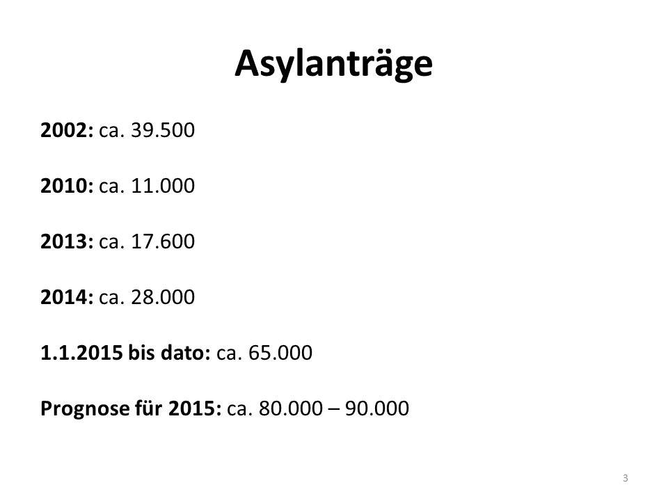 Asylanträge 2002: ca. 39.500 2010: ca. 11.000 2013: ca. 17.600 2014: ca. 28.000 1.1.2015 bis dato: ca. 65.000 Prognose für 2015: ca. 80.000 – 90.000 3