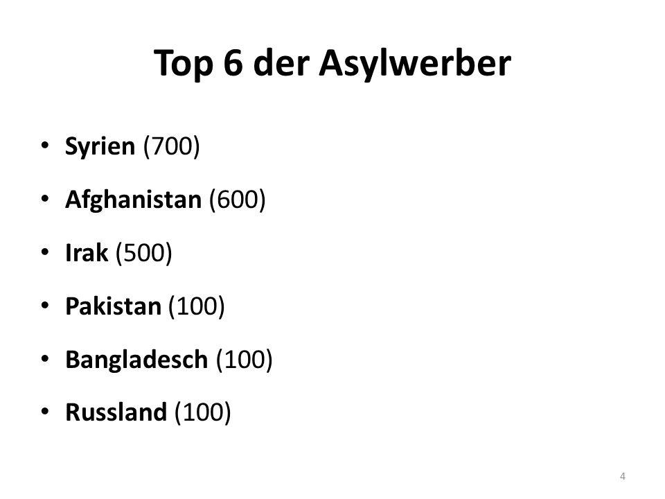 Top 6 der Asylwerber Syrien (700) Afghanistan (600) Irak (500) Pakistan (100) Bangladesch (100) Russland (100) 4