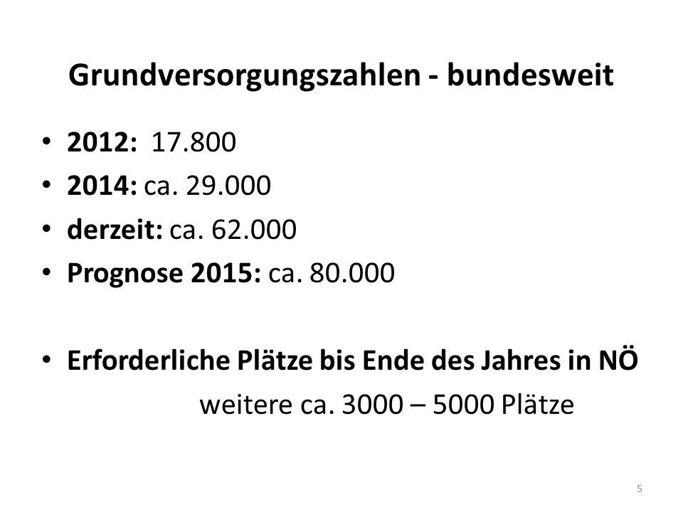 Grundversorgungszahlen - bundesweit 2012: 17.800 2014: ca. 29.000 derzeit: ca. 62.000 Prognose 2015: ca. 80.000 Erforderliche Plätze bis Ende des Jahr