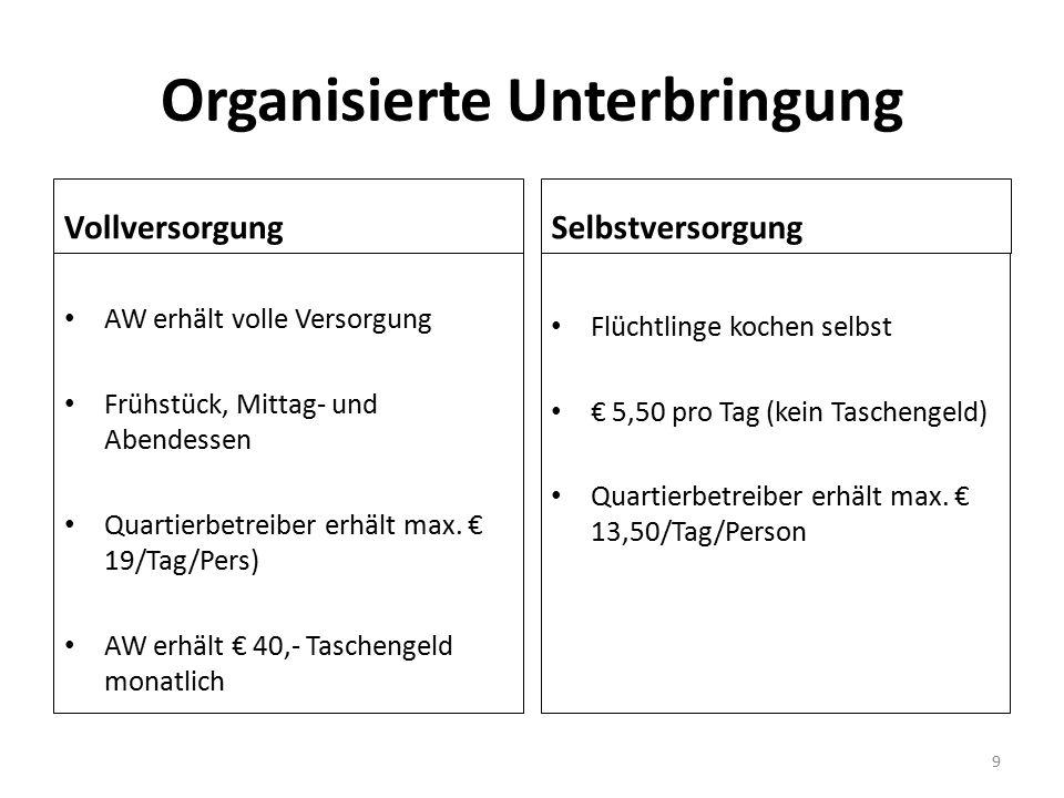 Organisierte Unterbringung Vollversorgung AW erhält volle Versorgung Frühstück, Mittag- und Abendessen Quartierbetreiber erhält max. € 19/Tag/Pers) AW