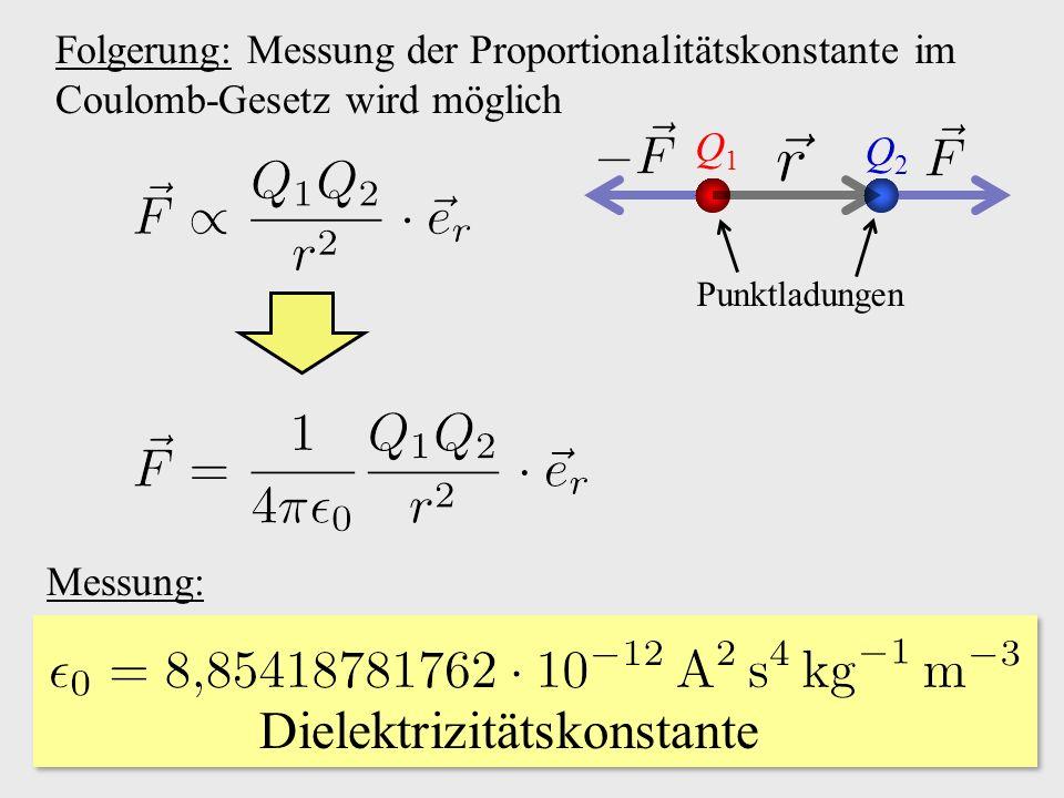 Folgerung: Messung der Proportionalitätskonstante im Coulomb-Gesetz wird möglich Messung: Dielektrizitätskonstante Q1Q1 Q2Q2 Punktladungen