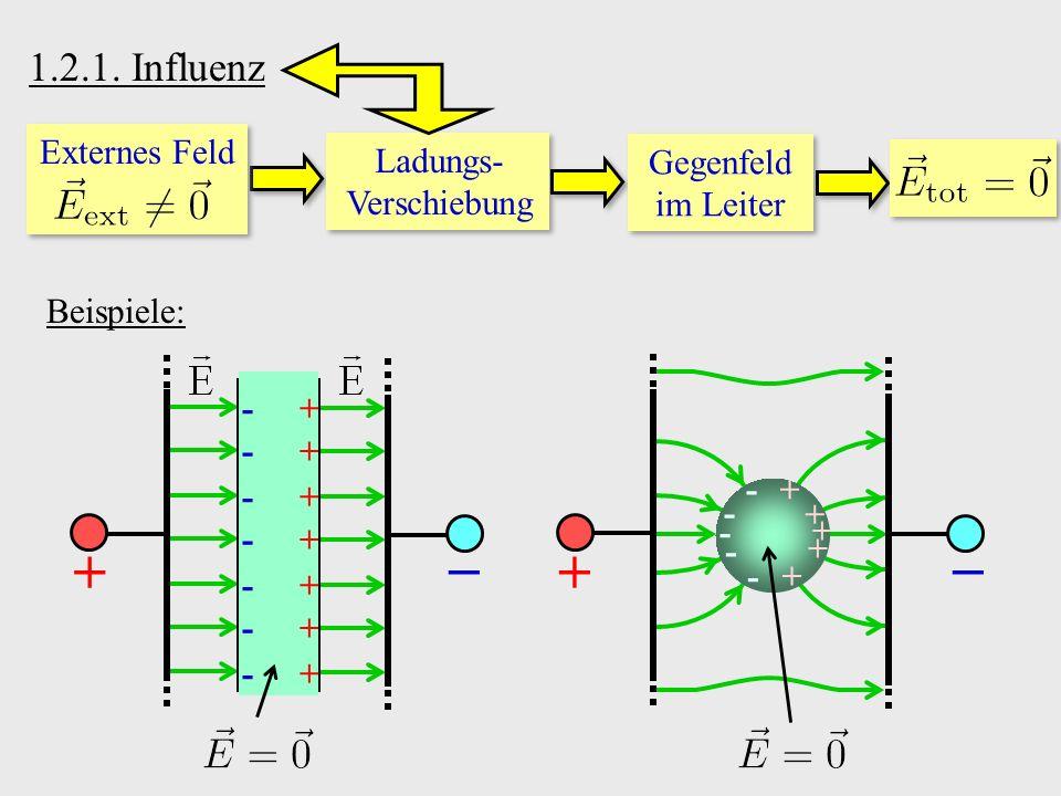 1.2.1. Influenz Ladungs- Verschiebung Gegenfeld im Leiter Beispiele: +− + + + + + + + - - - - - - - +− - - - - - + + + + + Externes Feld