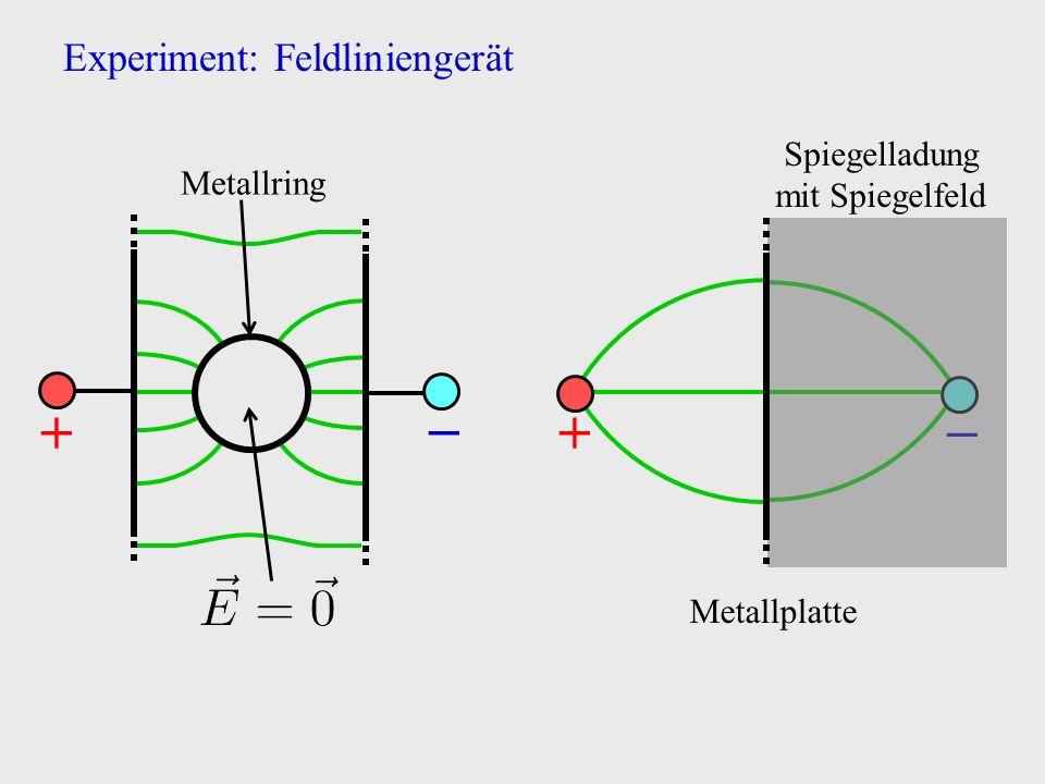 Experiment: Feldliniengerät +− Metallring − Spiegelladung mit Spiegelfeld + Metallplatte