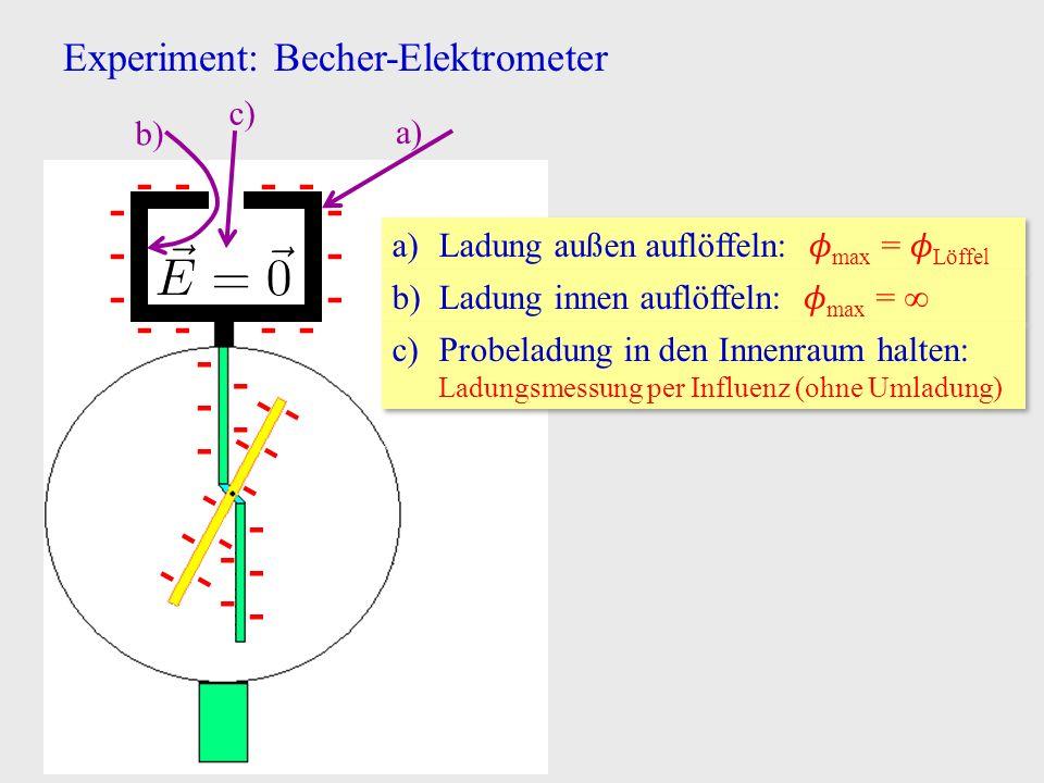 Experiment: Becher-Elektrometer - - - - - - - - - - - - - - - - - - - - - - - - - - - - a)Ladung außen auflöffeln: max = Löffel a) b)Ladung innen auflöffeln: max =  ∞ b) c)Probeladung in den Innenraum halten: Ladungsmessung per Influenz (ohne Umladung) c)