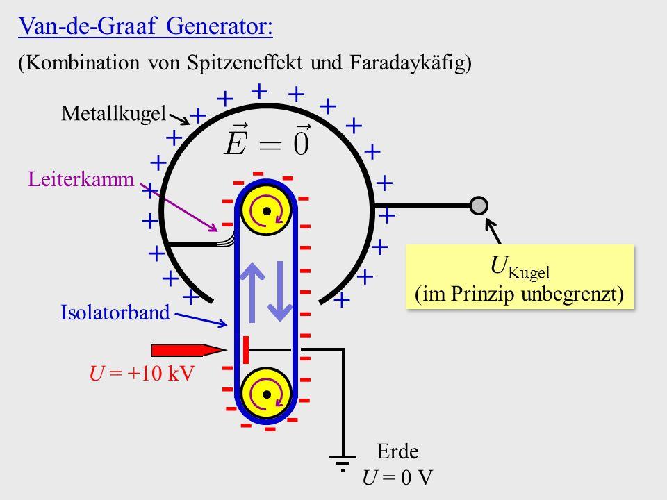 Van-de-Graaf Generator: (Kombination von Spitzeneffekt und Faradaykäfig) + + + Leiterkamm U =  +10 kV Erde U = 0 V Isolatorband Metallkugel - - - - -