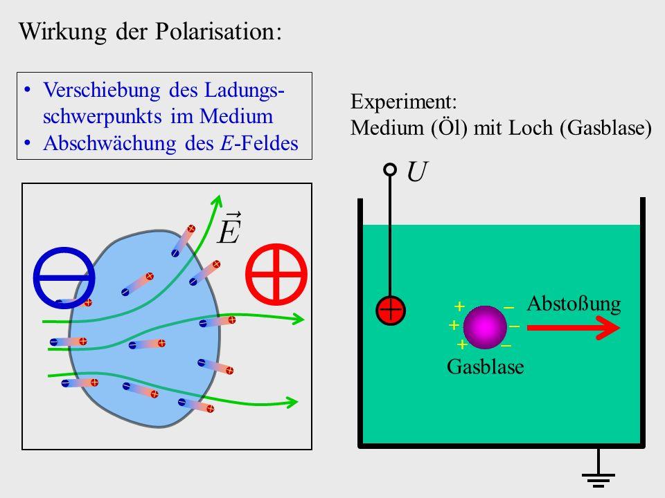 Wirkung der Polarisation: U + Gasblase + + + − − − Abstoßung Verschiebung des Ladungs- schwerpunkts im Medium Abschwächung des E-Feldes Experiment: Medium (Öl) mit Loch (Gasblase)                       ⊕ ⊖