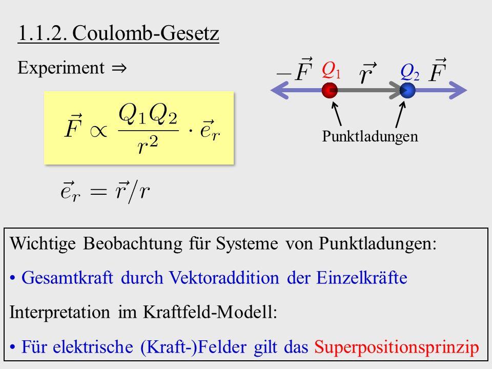 1.1.2. Coulomb-Gesetz Q1Q1 Q2Q2 Punktladungen Wichtige Beobachtung für Systeme von Punktladungen: Gesamtkraft durch Vektoraddition der Einzelkräfte In