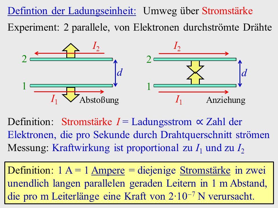 Defintion der Ladungseinheit: Umweg über Stromstärke I2I2 Experiment: 2 parallele, von Elektronen durchströmte Drähte Definition:Stromstärke I = Ladungsstrom ∝ Zahl der Elektronen, die pro Sekunde durch Drahtquerschnitt strömen Messung: Kraftwirkung ist proportional zu I 1 und zu I 2 I2I2 Definition: 1 A = 1 Ampere = diejenige Stromstärke in zwei unendlich langen parallelen geraden Leitern in 1 m Abstand, die pro m Leiterlänge eine Kraft von 2·10  7 N verursacht.