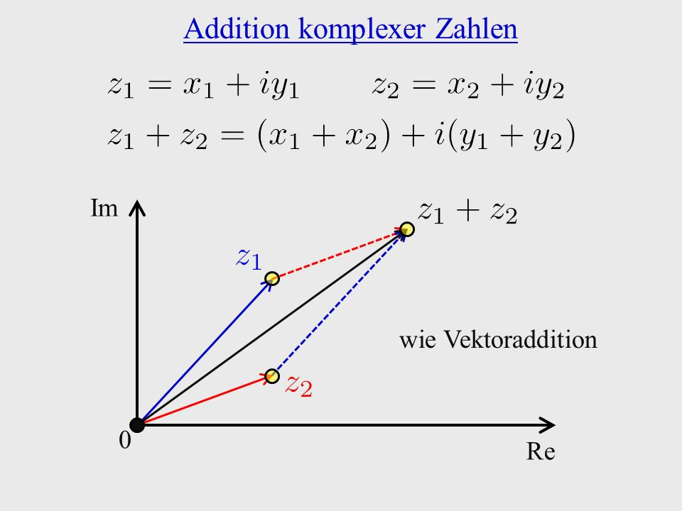 0 Re Im Addition komplexer Zahlen wie Vektoraddition