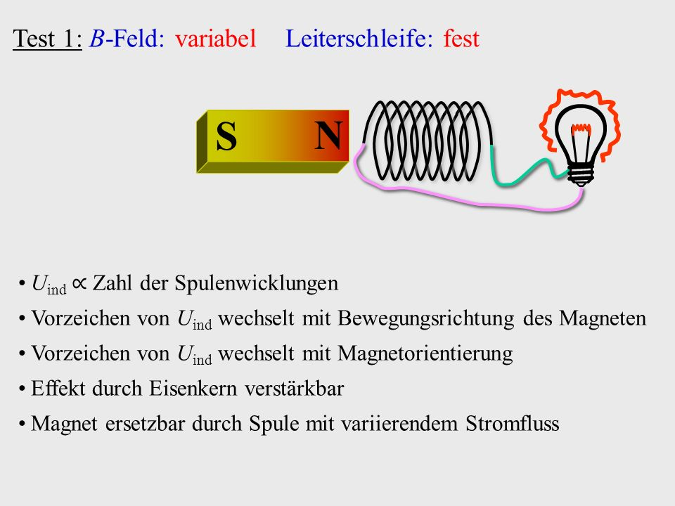 Beispiel: Ohmscher Widerstand URUR ~ U R I Z reell und unabhängig von Beispiel: Induktivität ULUL ~ U L I Z imaginär und proportional zu  =  +90°  ⇒  Strom eilt Spannung um 90° nach U I