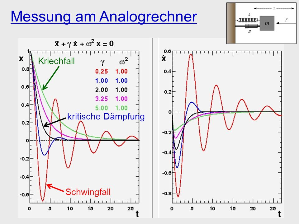 Messung am Analogrechner Schwingfall Kriechfall kritische Dämpfung