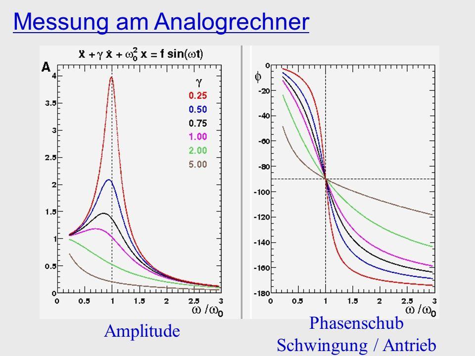 Messung am Analogrechner Amplitude Phasenschub Schwingung / Antrieb