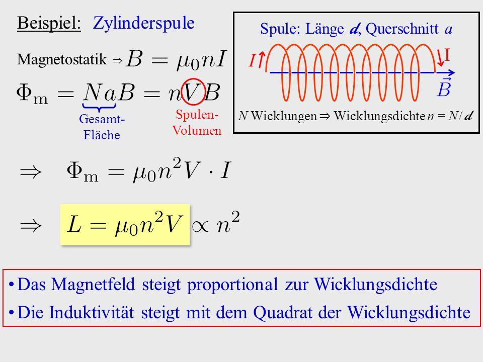 Beispiel: Zylinderspule Magnetostatik ⇒ Gesamt- Fläche Spulen- Volumen I I N Wicklungen ⇒ Wicklungsdichte n  =  N / d Spule: Länge d, Querschnitt a Das Magnetfeld steigt proportional zur Wicklungsdichte Die Induktivität steigt mit dem Quadrat der Wicklungsdichte
