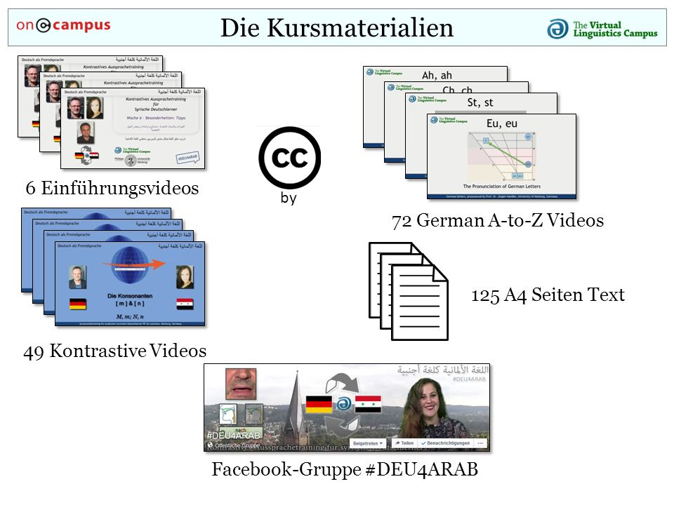 Die Kursmaterialien 6 Einführungsvideos 49 Kontrastive Videos 125 A4 Seiten Text 72 German A-to-Z Videos Facebook-Gruppe #DEU4ARAB by