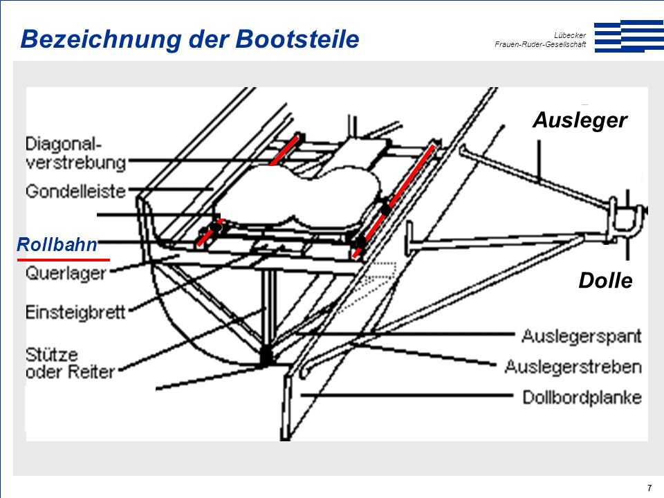 Lübecker Frauen-Ruder-Gesellschaft 7 Dolle Ausleger Rollbahn Bezeichnung der Bootsteile