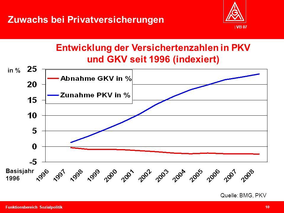 VB 07 10 Funktionsbereich Sozialpolitik Zuwachs bei Privatversicherungen Entwicklung der Versichertenzahlen in PKV und GKV seit 1996 (indexiert) Basisjahr 1996 in % Quelle: BMG, PKV