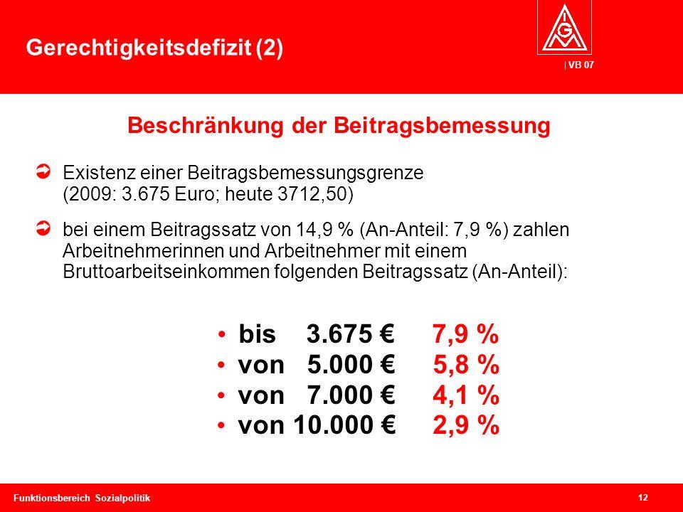 VB 07 12 Funktionsbereich Sozialpolitik Gerechtigkeitsdefizit (2) Existenz einer Beitragsbemessungsgrenze (2009: 3.675 Euro; heute 3712,50) bei einem Beitragssatz von 14,9 % (An-Anteil: 7,9 %) zahlen Arbeitnehmerinnen und Arbeitnehmer mit einem Bruttoarbeitseinkommen folgenden Beitragssatz (An-Anteil): bis 3.675 € 7,9 % von 5.000 € 5,8 % von 7.000 € 4,1 % von 10.000 € 2,9 % Beschränkung der Beitragsbemessung
