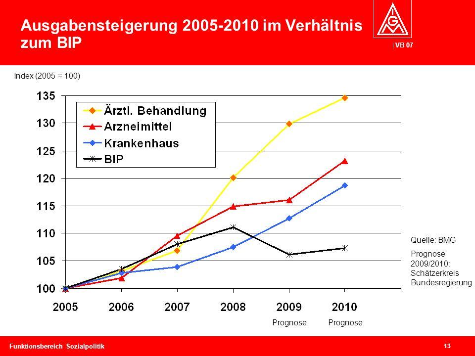 VB 07 13 Funktionsbereich Sozialpolitik Ausgabensteigerung 2005-2010 im Verhältnis zum BIP Quelle: BMG Prognose 2009/2010: Schätzerkreis Bundesregierung Prognose Index (2005 = 100)