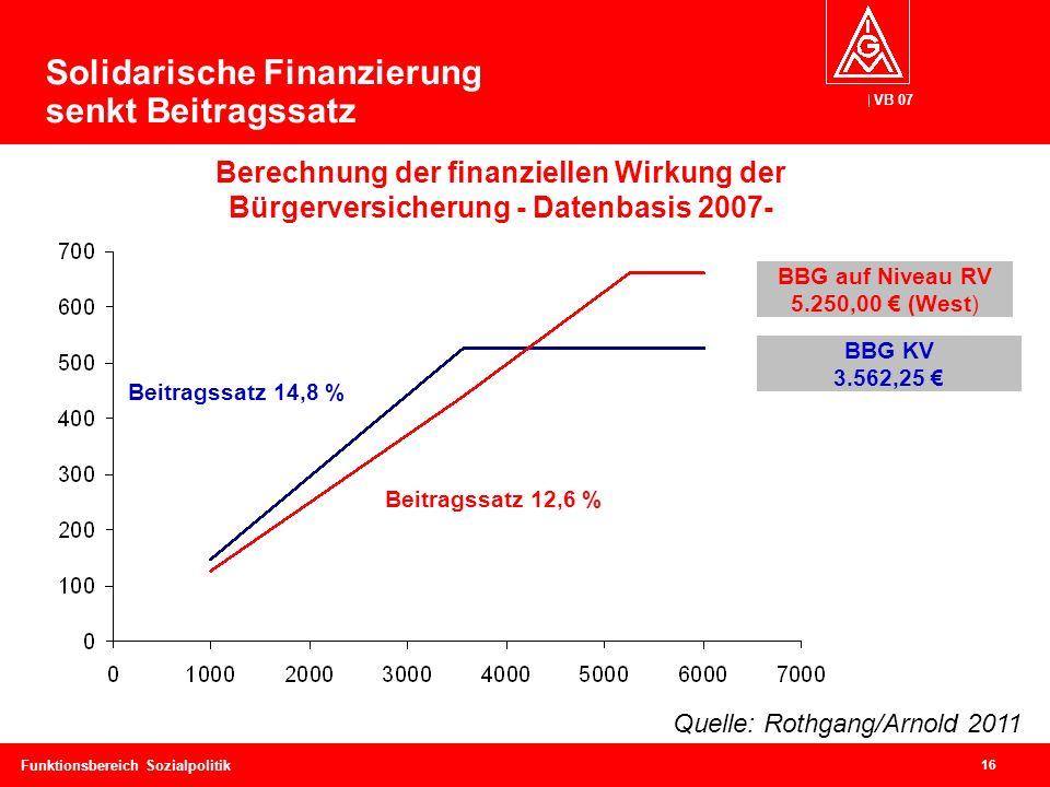 VB 07 16 Funktionsbereich Sozialpolitik Solidarische Finanzierung senkt Beitragssatz Beitragssatz 14,8 % Beitragssatz 12,6 % BBG auf Niveau RV 5.250,00 € (West) BBG KV 3.562,25 € Berechnung der finanziellen Wirkung der Bürgerversicherung - Datenbasis 2007- Quelle: Rothgang/Arnold 2011