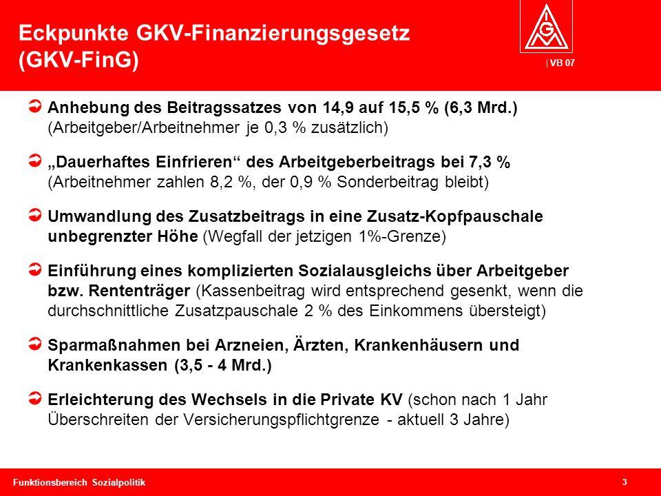 VB 07 4 Funktionsbereich Sozialpolitik Die Kernbotschaft: Allein zu Lasten der Versicherten.