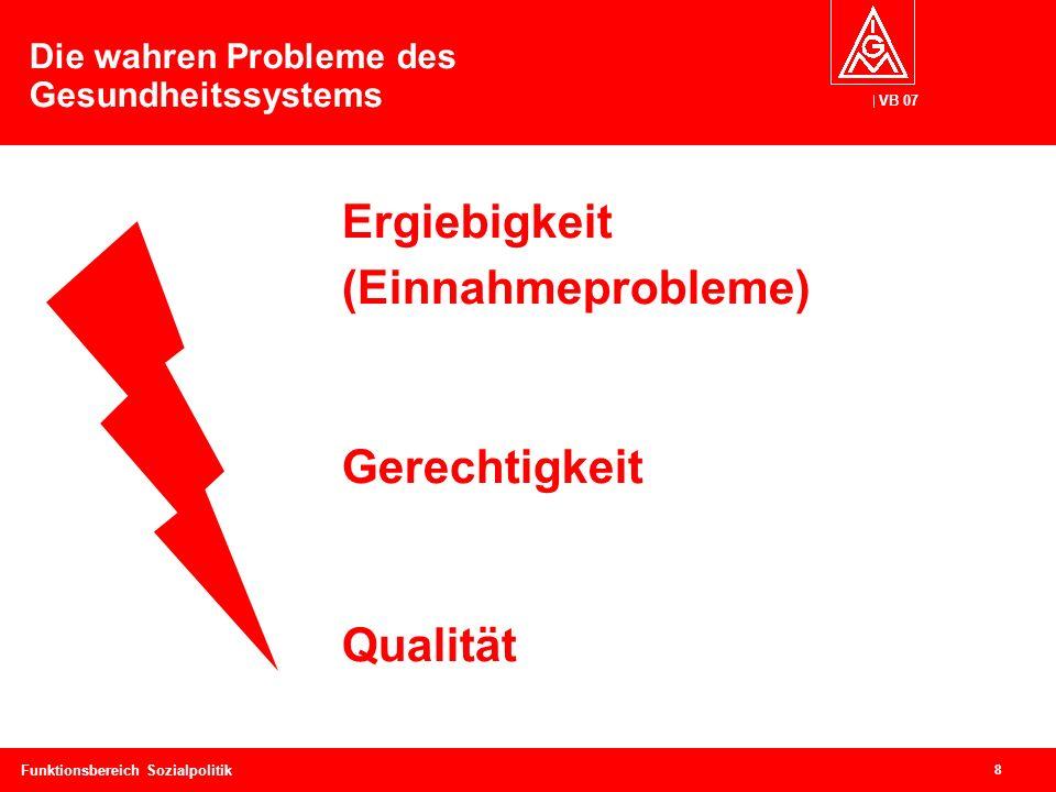 VB 07 8 Funktionsbereich Sozialpolitik Die wahren Probleme des Gesundheitssystems Ergiebigkeit (Einnahmeprobleme) Gerechtigkeit Qualität