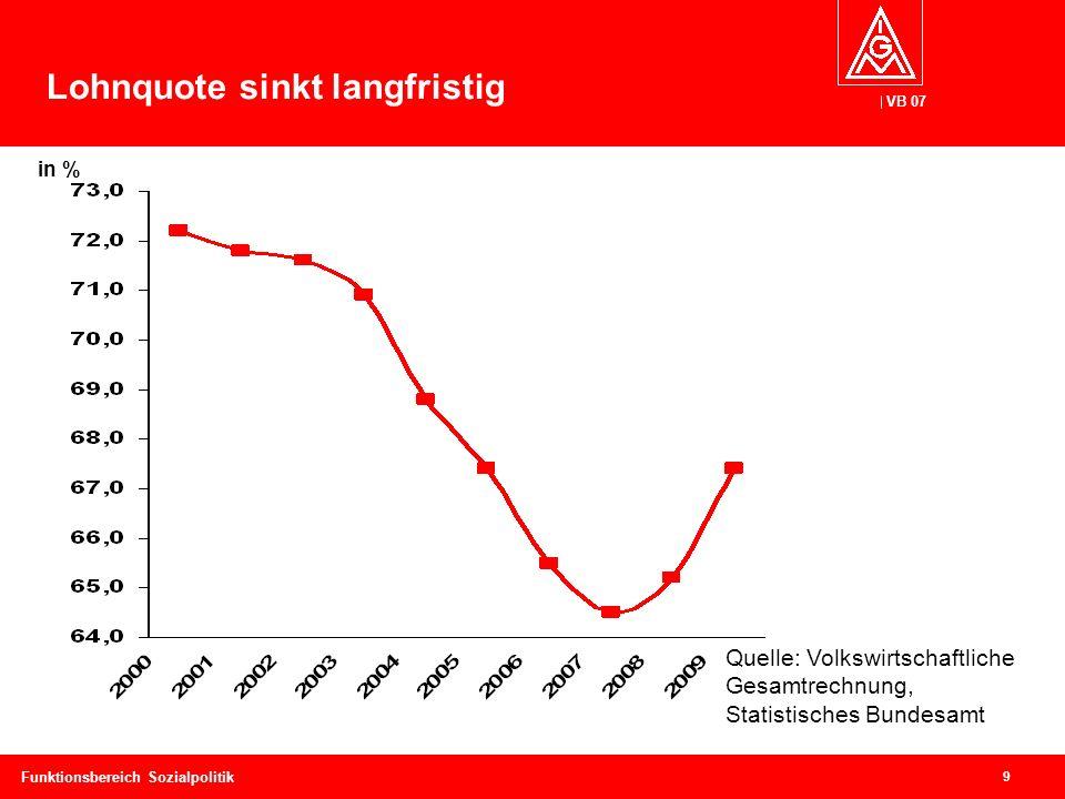 VB 07 9 Funktionsbereich Sozialpolitik Lohnquote sinkt langfristig Quelle: Volkswirtschaftliche Gesamtrechnung, Statistisches Bundesamt in %