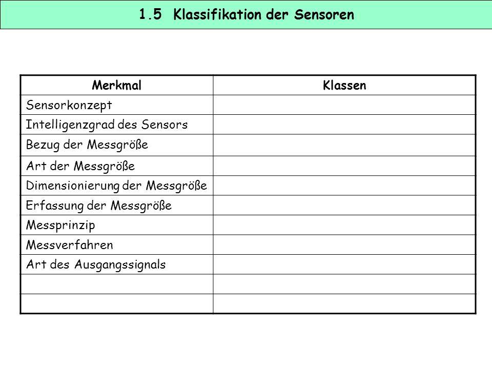 1.5 Klassifikation der Sensoren MerkmalKlassen Sensorkonzepteinfach - komplex Intelligenzgrad des Sensorsunintelligent – fehlertolerant – selbstüber-