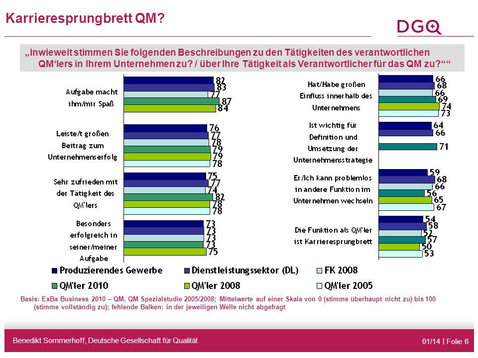 01/14 | Folie 6 Basis: ExBa Business 2010 – QM, QM Spezialstudie 2005/2008; Mittelwerte auf einer Skala von 0 (stimme überhaupt nicht zu) bis 100 (sti