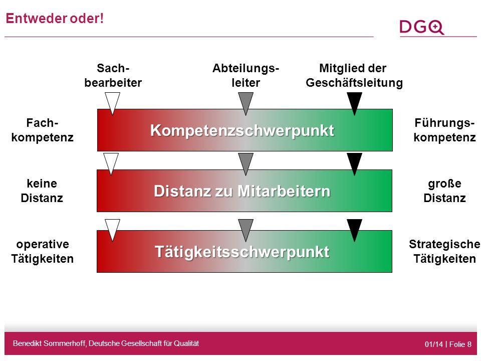 01/14 | Folie 8 Entweder oder! Benedikt Sommerhoff, Deutsche Gesellschaft für Qualität Tätigkeitsschwerpunkt Distanz zu Mitarbeitern Kompetenzschwerpu