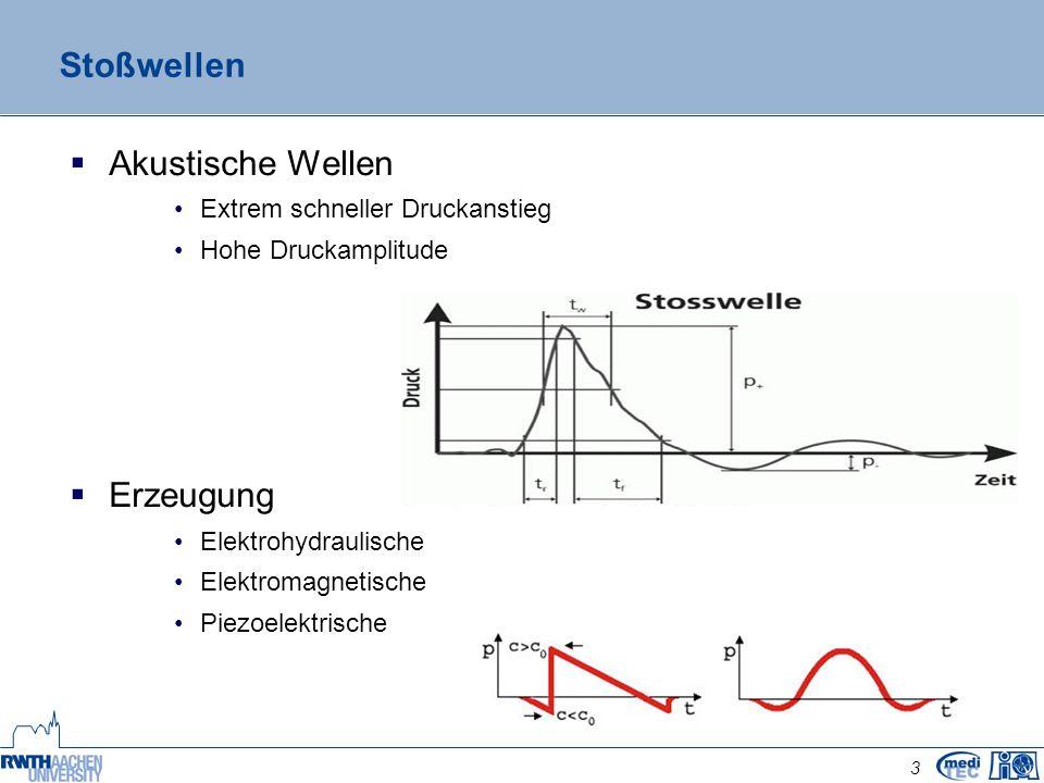 3 Stoßwellen  Akustische Wellen Extrem schneller Druckanstieg Hohe Druckamplitude  Erzeugung Elektrohydraulische Elektromagnetische Piezoelektrische