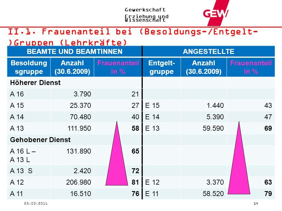 Gewerkschaft Erziehung und Wissenschaft 25.03.201114 II.1. Frauenanteil bei (Besoldungs-/Entgelt- )Gruppen (Lehrkräfte) BEAMTE UND BEAMTINNENANGESTELL