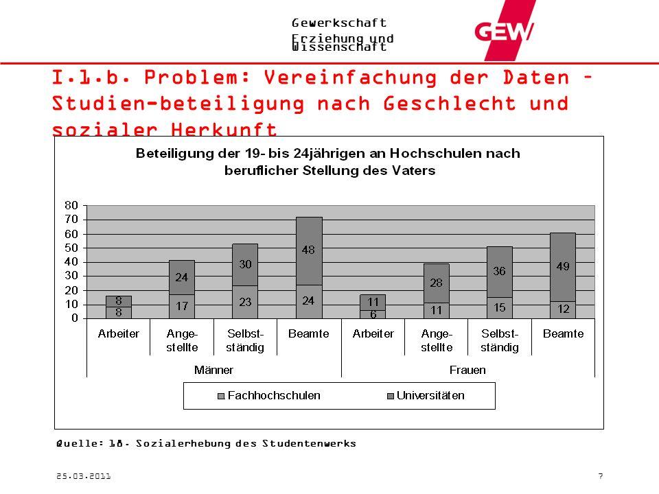 Gewerkschaft Erziehung und Wissenschaft 25.03.20117 I.1.b. Problem: Vereinfachung der Daten – Studien-beteiligung nach Geschlecht und sozialer Herkunf