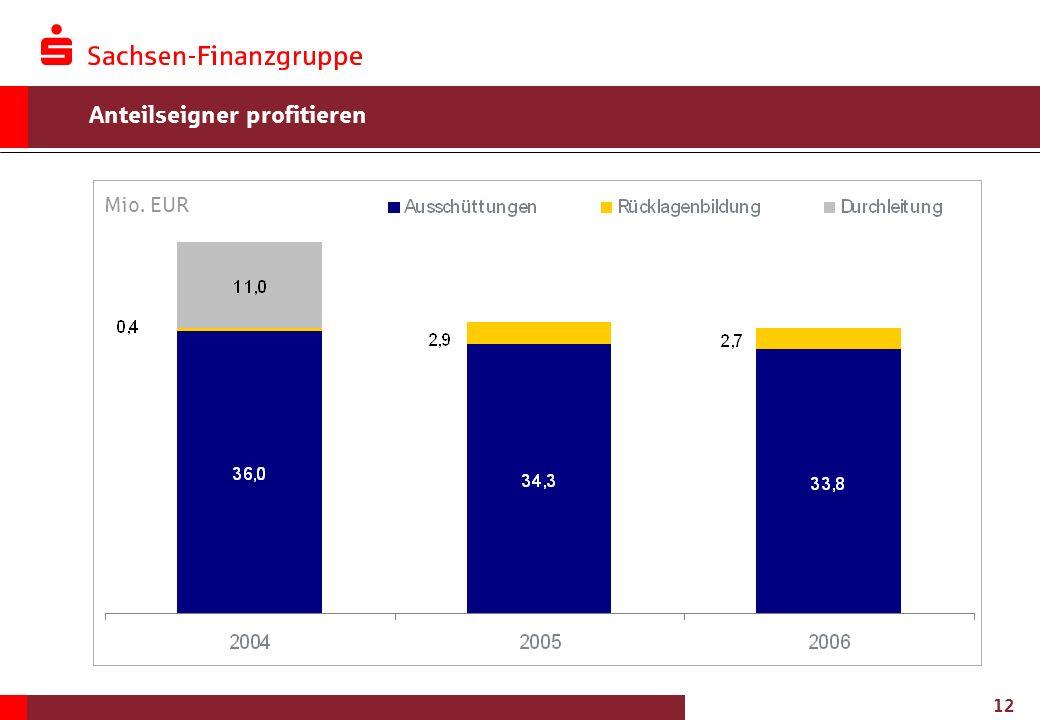 12 Anteilseigner profitieren Mio. EUR