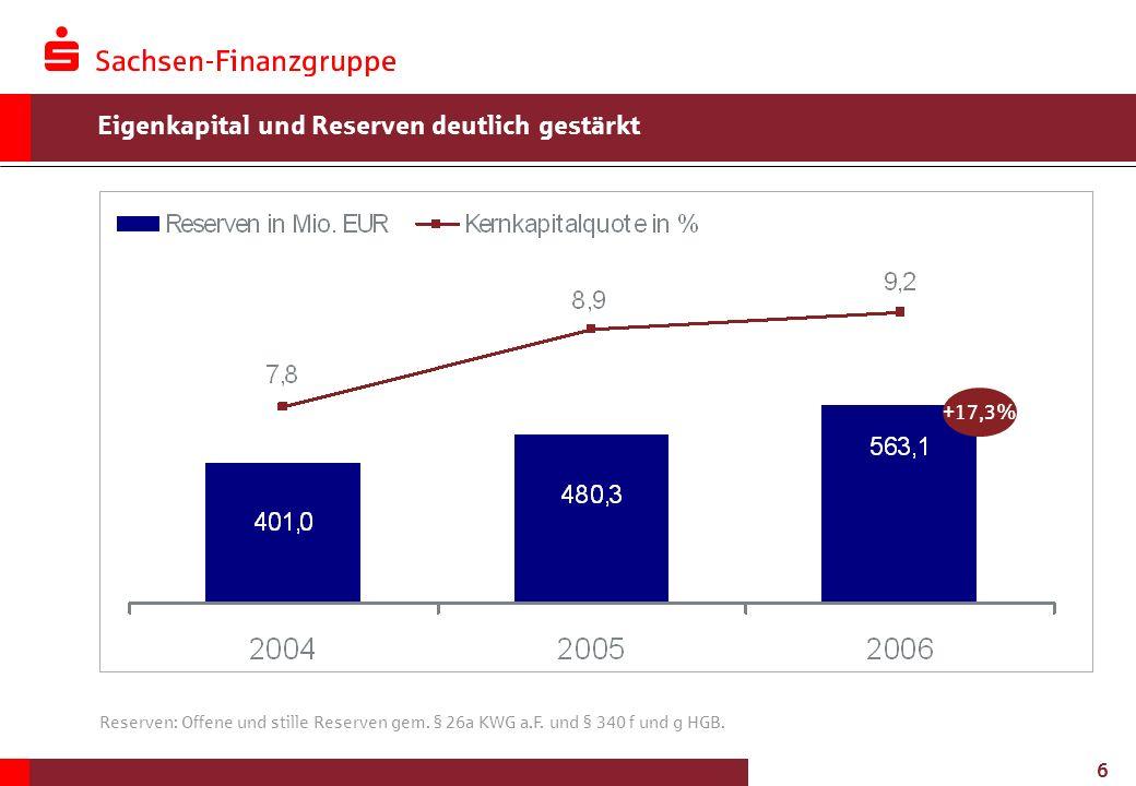 6 Eigenkapital und Reserven deutlich gestärkt Reserven: Offene und stille Reserven gem. § 26a KWG a.F. und § 340 f und g HGB. +17,3%