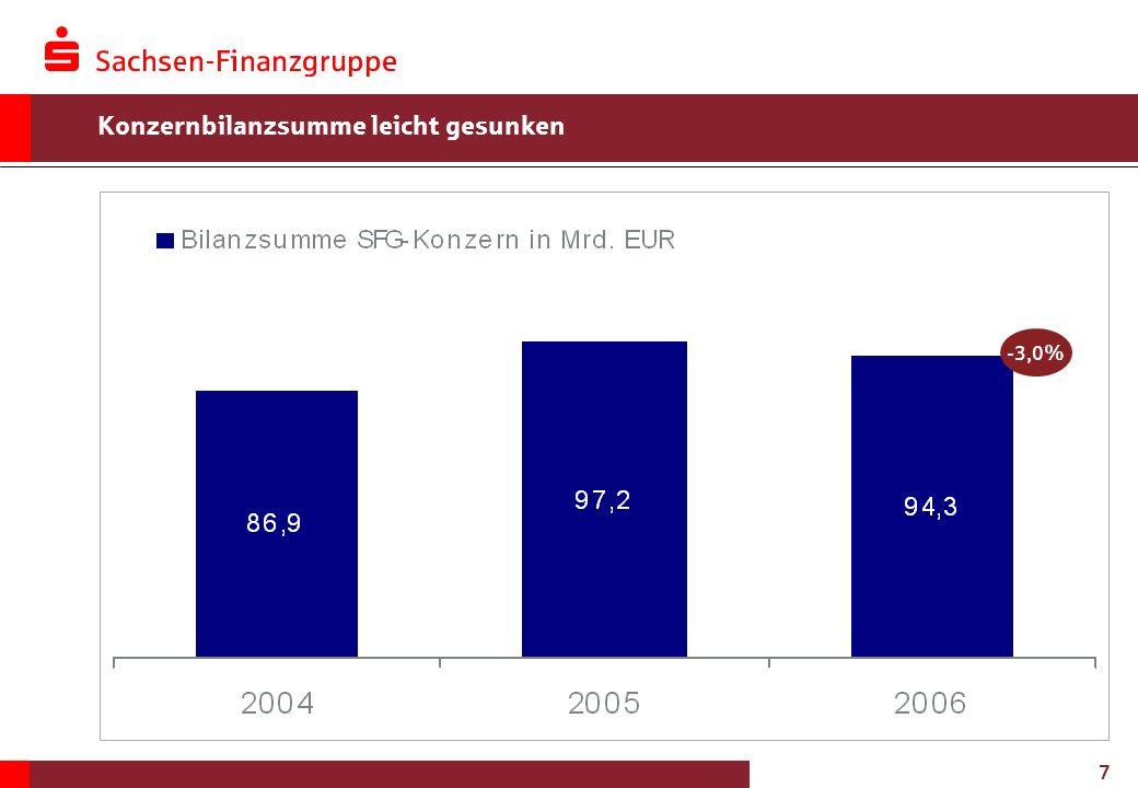7 Konzernbilanzsumme leicht gesunken -3,0%