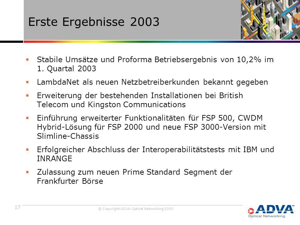 17 © Copyright ADVA Optical Networking 2003 Erste Ergebnisse 2003  Stabile Umsätze und Proforma Betriebsergebnis von 10,2% im 1.