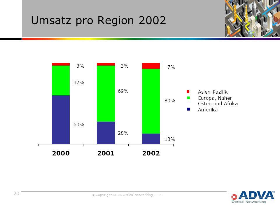 20 © Copyright ADVA Optical Networking 2003 Umsatz pro Region 2002 7% 80% 13% Asien-Pazifik Europa, Naher Osten und Afrika Amerika 3% 69% 28% 3% 37% 60%