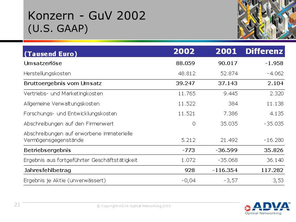 21 © Copyright ADVA Optical Networking 2003 Konzern - GuV 2002 (U.S. GAAP)