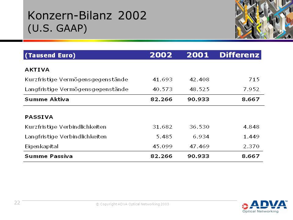 22 © Copyright ADVA Optical Networking 2003 Konzern-Bilanz 2002 (U.S. GAAP)